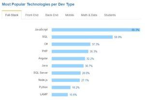 Linguaggi per sviluppo full-stack