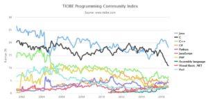 Trend dei linguaggi di programmazione