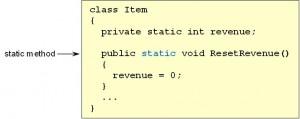 staticmethoddeclaration-300x119