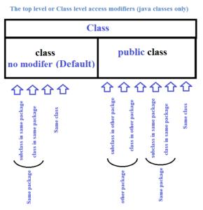I modificatori a livello di classe