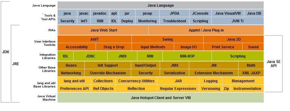 JRE vs JDK