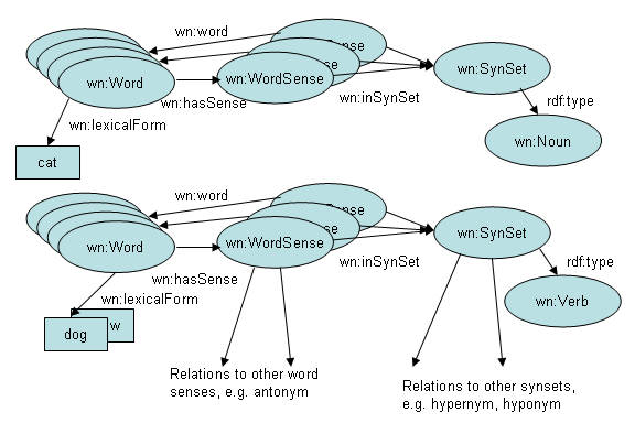 JAWS: un'API Java per ricerche in WordNet