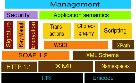 Introduzione ai Web Services