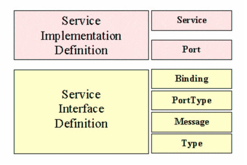Il Web Service Definition Language (WSDL)