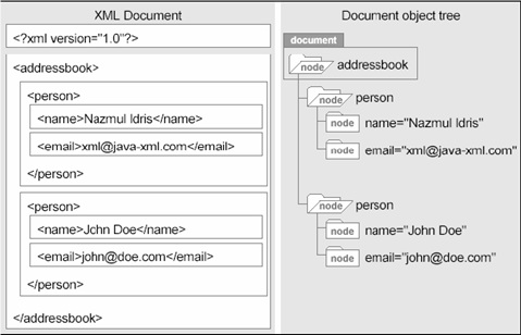 WSDL4J: una libreria Java per manipolare e creare documenti WSDL