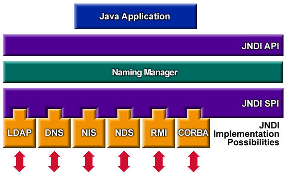 JNDI: Java Naming and Directory Interface