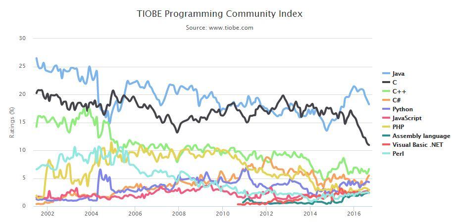 Il trend dei linguaggi di programmazione