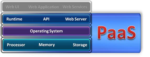 Panoramica sui servizi di Platform as a Service