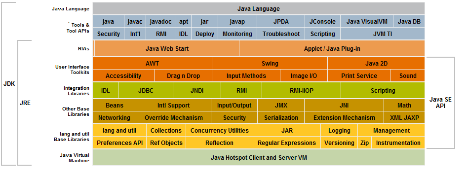 La differenza tra Java Runtime Edition (JRE) e Java Development Kit (JDK)